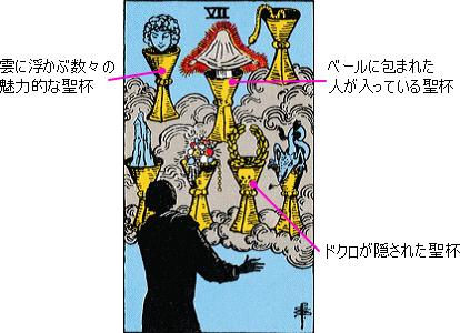 聖杯7のカードの意味