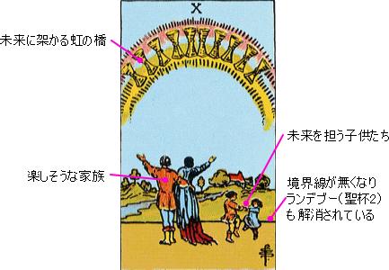 聖杯10のカードの意味