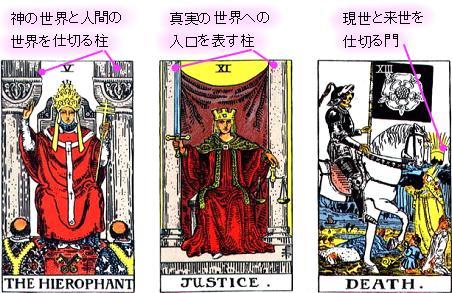 タロットカードの象徴 門