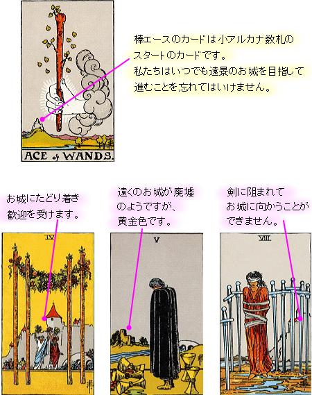 タロットカードの象徴 お城