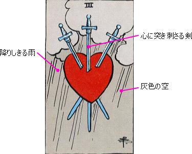 剣3のカードの説明